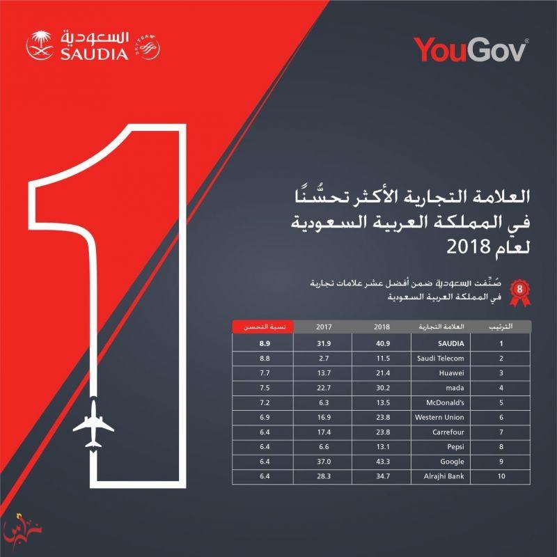 """ضمن تصنيف شركة (YouGov) المتخصصة في التسويق البحثي """"السعودية"""" تنال المركز الأول كأكثر الشركات المحلية والعالمية تحسنافي المملكة"""