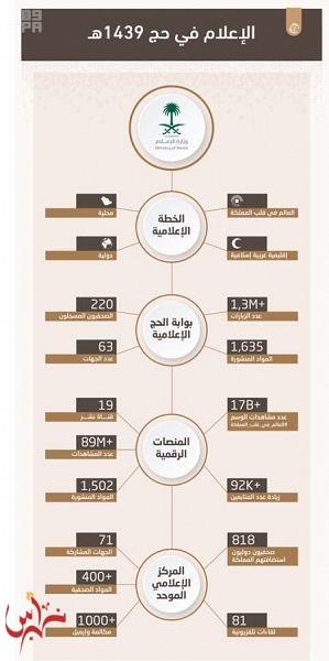 المغلوث: الدعم غير المحدود وراء الأرقام القياسية التي حققتها الخطة الإعلامية لحج 1439هـ