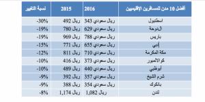 المملكة العربية السعودية تسجل زيادة في أعداد المسافرين الإقليميين   خلال عام 2016