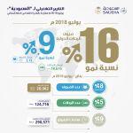 """تميز جديد في أداء الناقل الوطني وأرقام متنامية في أعداد الضيوف والرحلات """"السعودية"""" تنقل أكثر من (3) ملايين ضيف خلال يوليو بنمو نسبته (16%)  في الحركة الدولية  وأكثر من (20) مليون ضيف من بداية العام"""