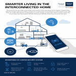 GROHE Smart Home: The App-Controlled Water Security System