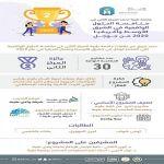 طالبات جامعة طيبة يحصلن على المركز الثاني على مستوى الشرق الأوسط