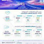"""""""هيئة الاتصالات"""" : امتداد نشر خدمة الجيل الخامس إلى 44 محافظة"""