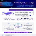"""كأولى دول الشرق الأوسط وأوروبا وأفريقيا .. تمكين الجيل الحديث من تقنيات الاتصال اللاسلكي """"واي فاي WiFi 6e"""" في المملكة"""